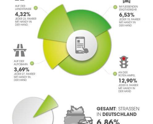 Kreisdiagramm über die Handynutzung am Steuer