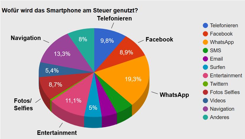 Tortendiagram: Wofür wird das Smartphone am Steuer genutzt?
