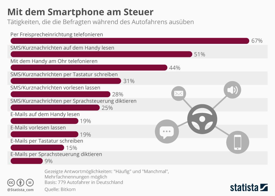 Wie werden Smartphones im Auto benutzt?